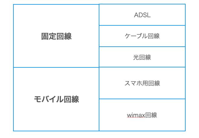インターネット種類(固定回線とモバイル回線)